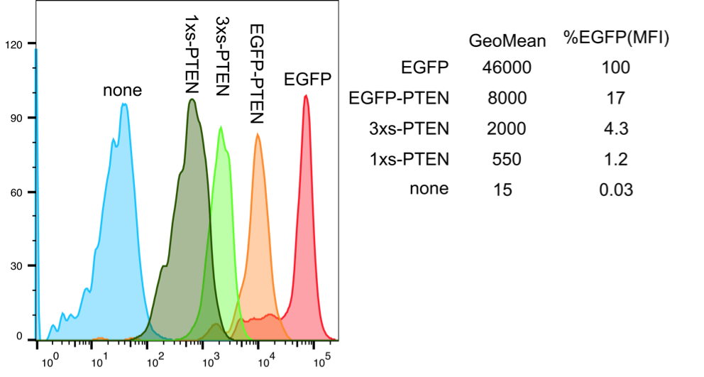 Fluorescence levels from different formats